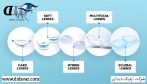 مواد تشکیل دهنده لنز چشم